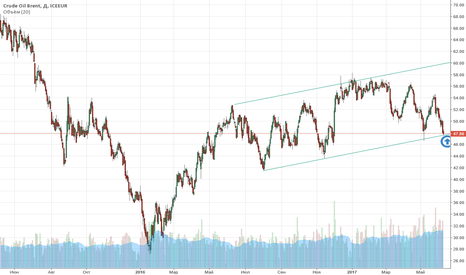 CB1!: Товарный рынок: Crude Oil Brent