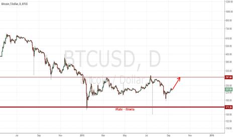 BTCUSD: Buy BTC/USD