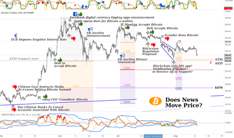 BTCUSD: Does News Move the Bitcoin Market?