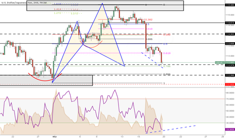 USDJPY: Week 12 --> Completion of BIG Pattern with Divergence ....