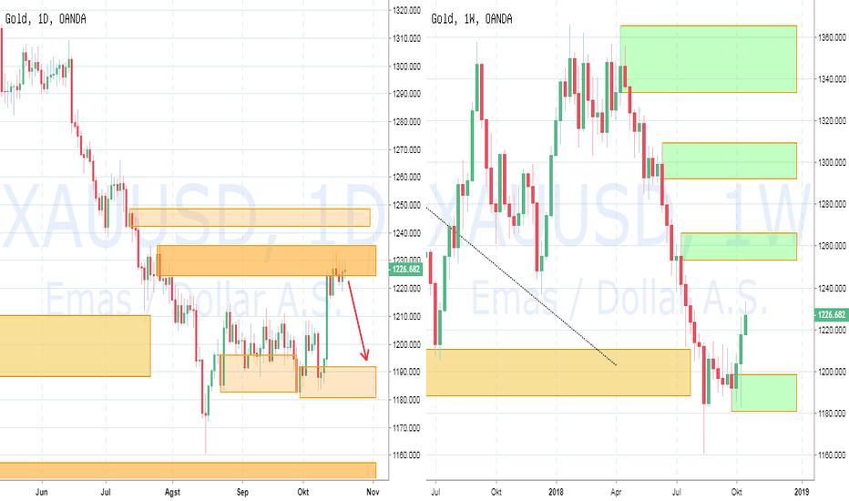 XAUUSD: PIC Analyst : Gold : Potensi Bearish ke Demand 1191