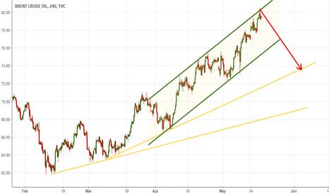 UKOIL: short oil