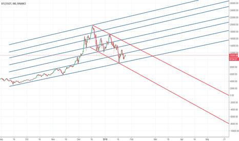 BTCUSDT: Bitcoin Trend Lines