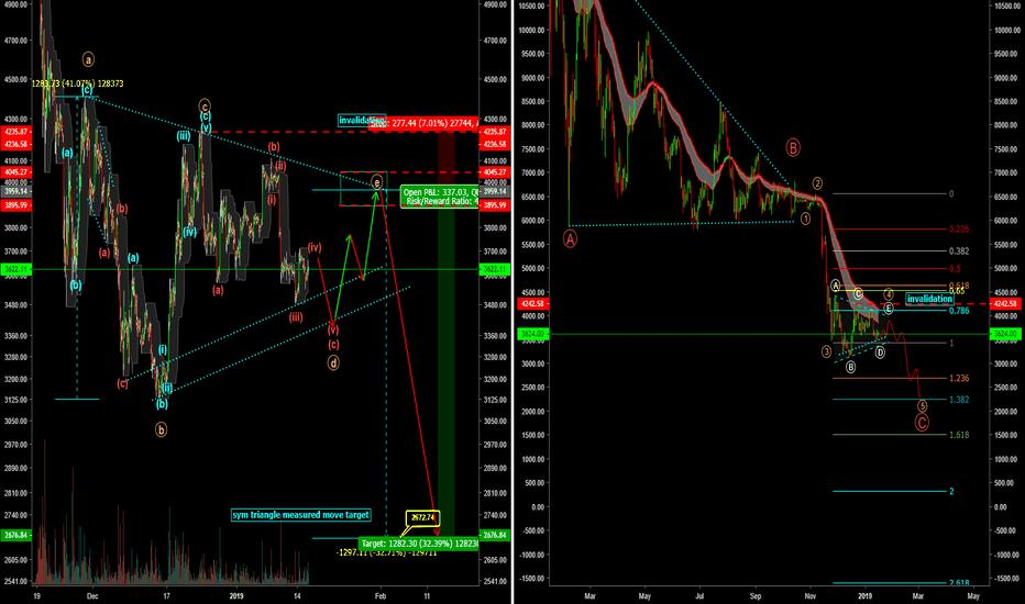 BTCUSD: macro bearish sym triangle idea for bitcoin