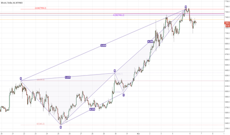 BTCUSD: BTCUSD bearish crab