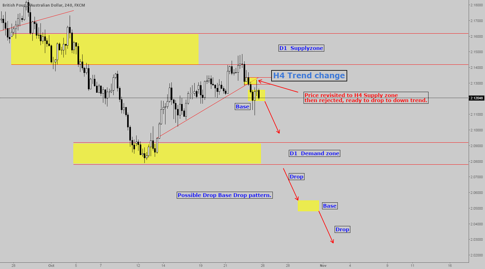 GBPAUD  Demand Supply trading strategy.