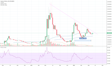SCBTC: Upside momentum in SIACOIN