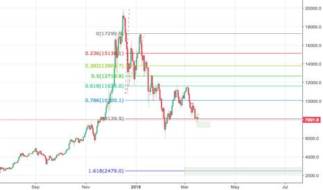 BTCUSD: BTC Forecast?
