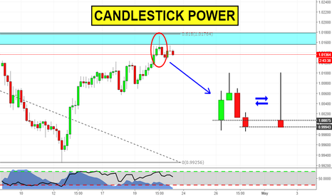 AUDCAD: Candlestick Power (AUDCAD analysis)