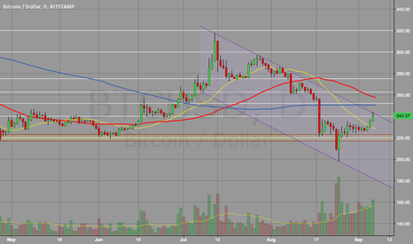 BTCUSD: Heavy volume pushing against resistance