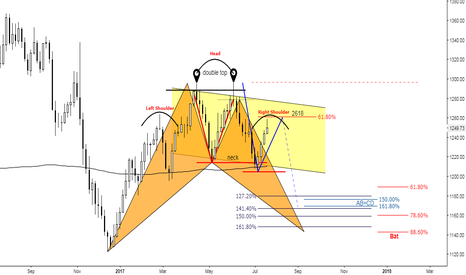 XAUUSD: (3D) Bearish August for Golden Precious ?