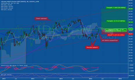 IDKO: Missed the Nikkei Rally?
