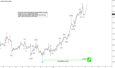 HG1!: Copper Elliott Wave View: Next Extension Higher May Have Started