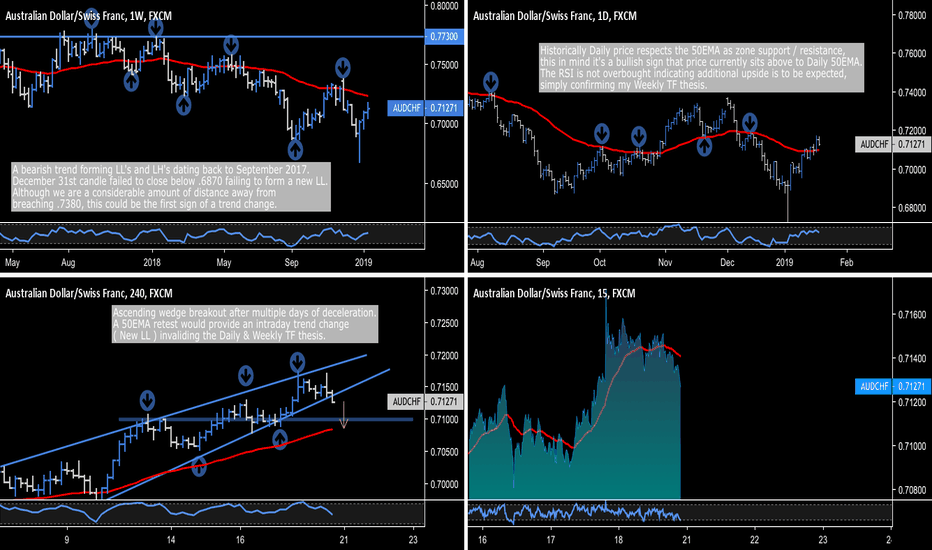 AUDCHF: AUD.CHF - Increase Your Strike Rate