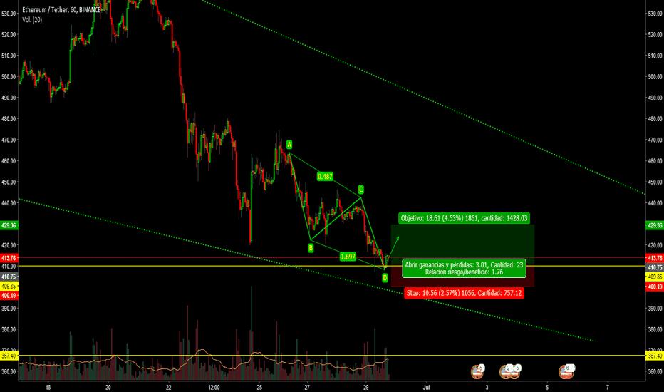 ETHUSDT: ETH//USD Patron AB-CD / posibilidad de compra