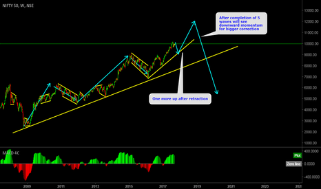 NIFTY: Nifty elliott wave analysis, one more impulse after correction.