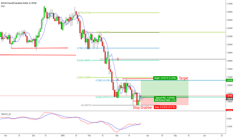 GBPCAD: Looking for Long on GBPCAD