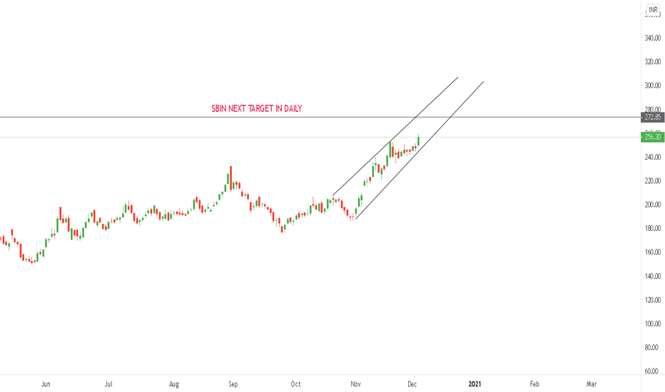 Sbin Stock Price And Chart Nse Sbin Tradingview India
