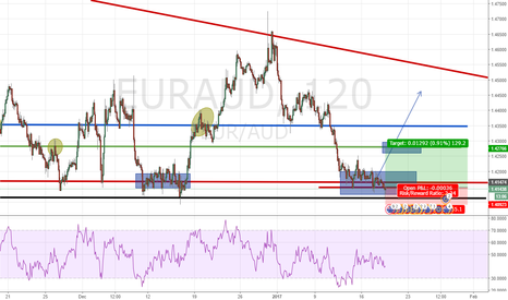 EURAUD: Long - Take Two