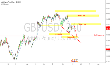GBPUSD: GBPUSD again short from here