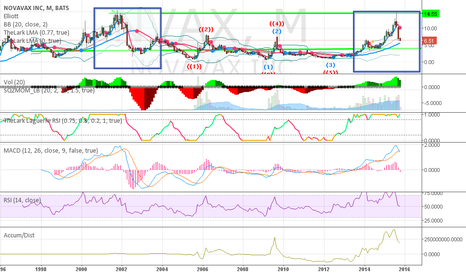 NVAX: Watching to see if history repeats itself for possible entry pt