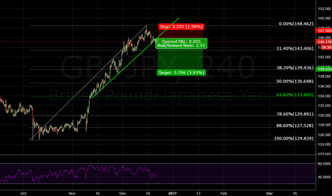 GBPJPY: GBPJPY another short