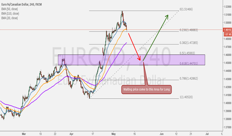 """EURCAD: It's look similarly with EURNZD, Waiting for """"Pullback"""""""