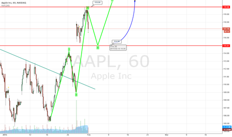 AAPL: APPL - Long 1H Chart