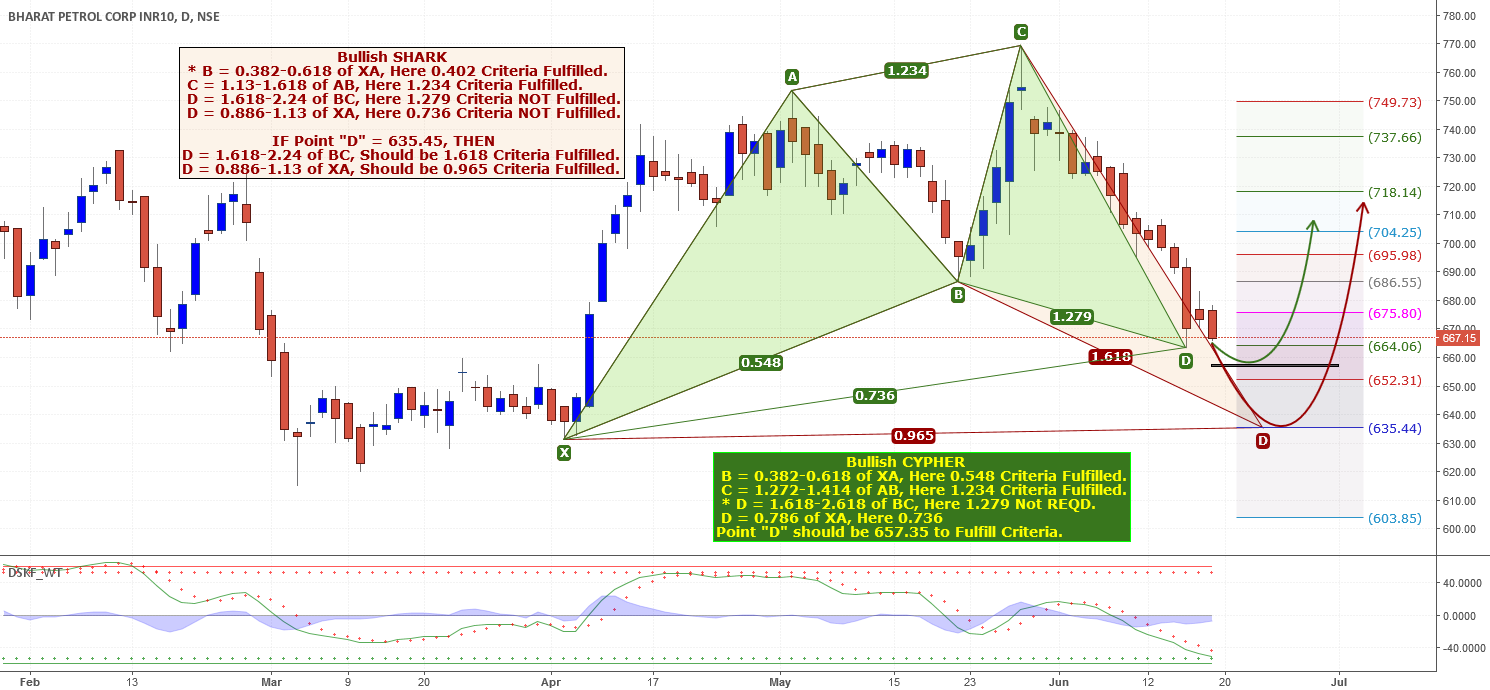 IS BPCL REV. after Bullish CYPHER or Corrected as Bullish SHARK