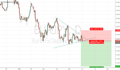 EURJPY: EURJPY- Triangle Pattern Short Sign