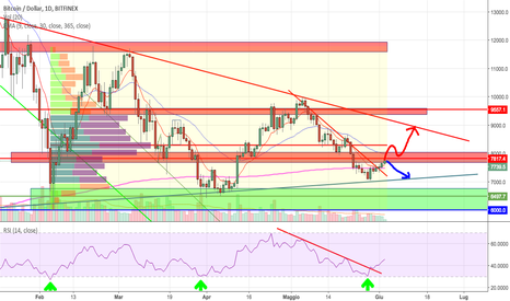 BTCUSD: BITCOIN (BTC) - DUE SCENARI, DUE DIVERSE STRATEGIE DI ENTRY
