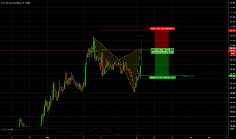 EURJPY: At Market Bearish Cypher EURJPT 1hr Chart
