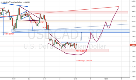 USDCAD: going long UC