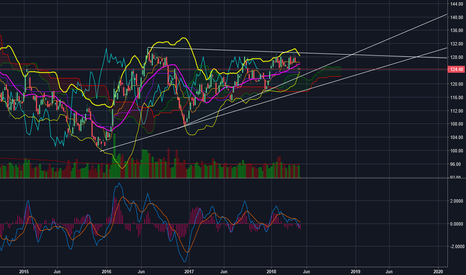GLD: GLD Impending Move