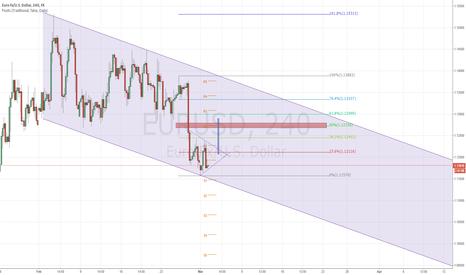 EURUSD: EuroDollar long