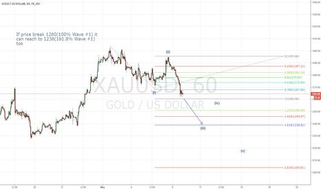 XAUUSD: XAUUSD-Likely trend Down