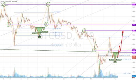 "BTCUSD: Repeat ""Head & Shoulders"""