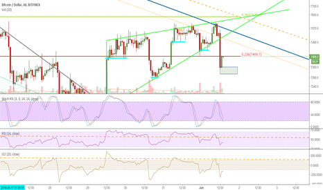 BTCUSD: Next Entry Point - day trading.