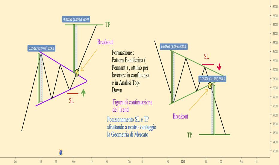 GBPNZD: Formazione Pennant / Bandierina e Posizionamento livelli