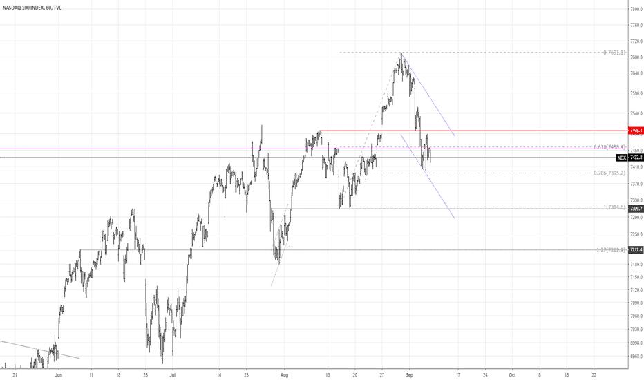 NDX: NASDAQ100...End or start of a bull market?
