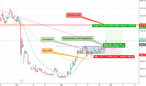 BAYERCROP: Bullish: Strong Breakout with consolidation (BAYERCROP)
