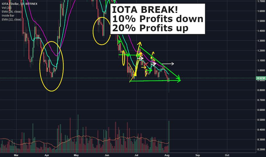IOTUSD: IOTA break of descending triangle + 20% RSI bounce gains