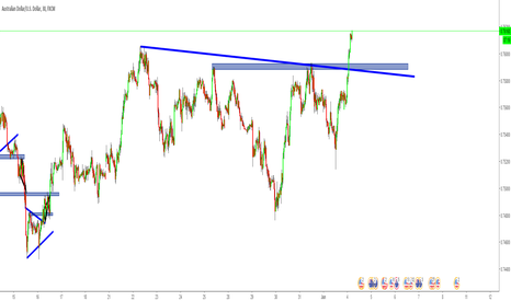 AUDUSD: AUDUSD - Buy the pullback to 0,7590 with target 0,7640