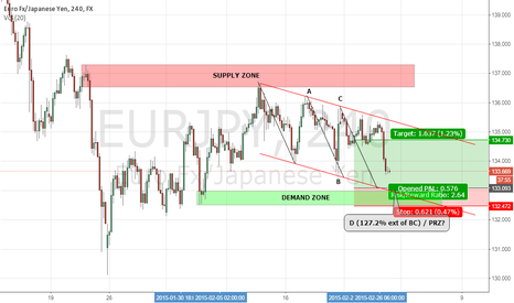 EURJPY: EUR/JPY: DOWNWARD CHANNEL / LONG SETUP 4H