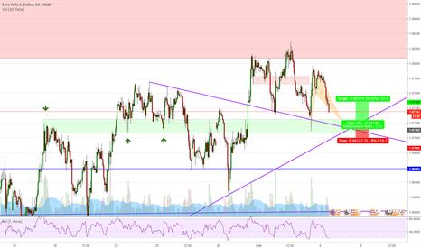 EURUSD: EURUSD (1H) Bat - Short term - Opportunity to get long