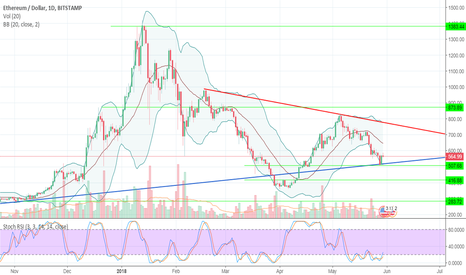 ETHUSD: Ethereum Price Watch - ETH/USD Pressure from the EOS