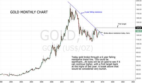 GOLD: Gold broke 6 year falling resistance trend line !!