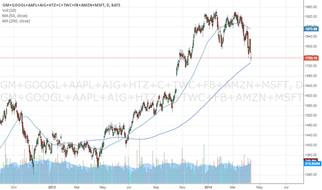 GM+GOOGL+AAPL+AIG+HTZ+C+TWC+FB+AMZN+MSFT: HEDGE FUND HOTEL