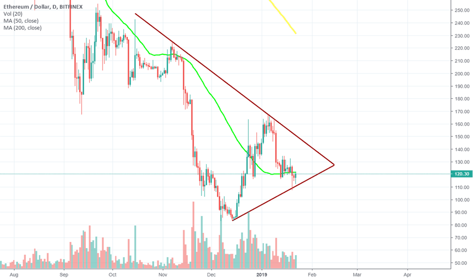 ETHUSD: Ethereum medium term.  No trade, looks like garbage.