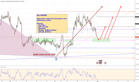 AUDNZD: LONG opportunity for AUDNZD
